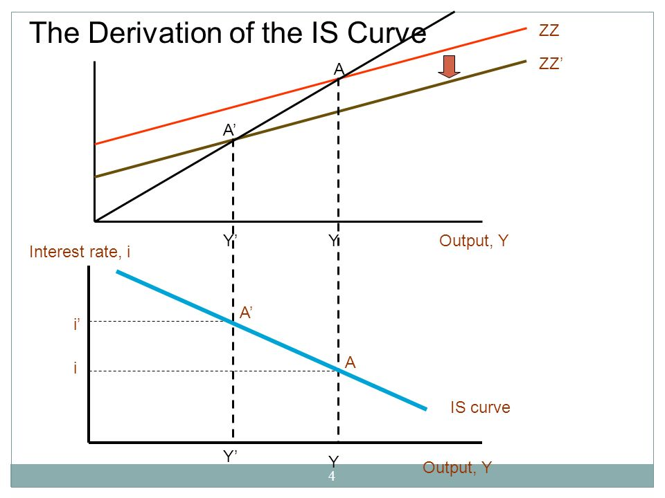 4 The Derivation of the IS Curve A A YYOutput, Y ZZ Output, Y Interest rate, i i i Y Y IS curve A A