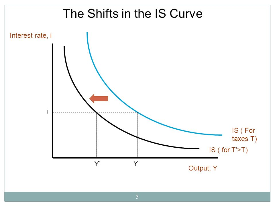 5 The Shifts in the IS Curve Output, Y Interest rate, i IS ( For taxes T) IS ( for T>T) i Y Y