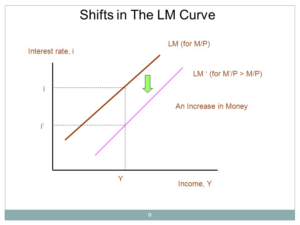 9 Shifts in The LM Curve Income, Y Interest rate, i i i Y LM (for M/P) LM (for M/P > M/P) An Increase in Money