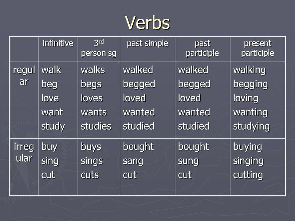 Verbs infinitive 3 rd person sg past simple past participle present participle regul ar walkbeglovewantstudywalksbegsloveswantsstudieswalkedbeggedlove