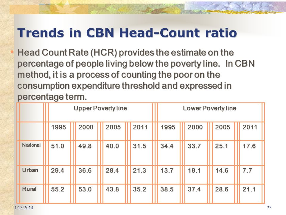 1/13/201423 Trends in CBN Head-Count ratio Upper Poverty line Lower Poverty line 19952000200520111995200020052011 National51.049.840.031.534.433.725.1