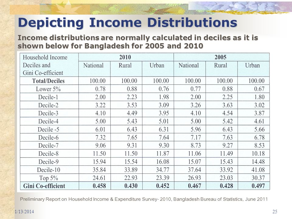 1/13/201425 Depicting Income Distributions Income distributions are normally calculated in deciles as it is shown below for Bangladesh for 2005 and 20