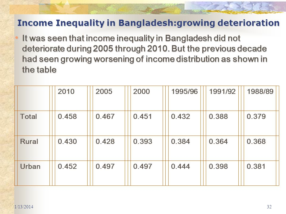 1/13/201432 Income Inequality in Bangladesh:growing deterioration It was seen that income inequality in Bangladesh did not deteriorate during 2005 thr