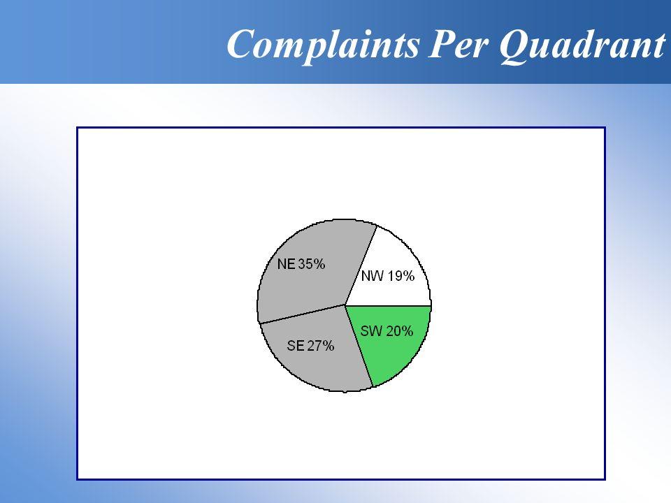 Complaints Per Quadrant