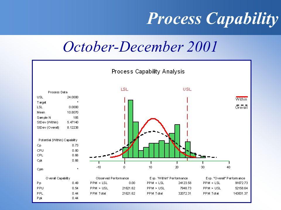 Process Capability October-December 2001