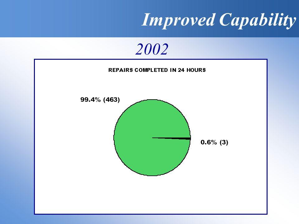 Improved Capability 2002