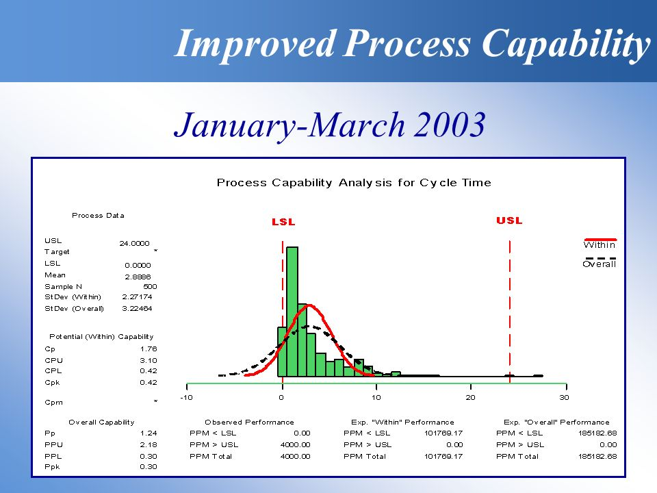 January-March 2003 Improved Process Capability