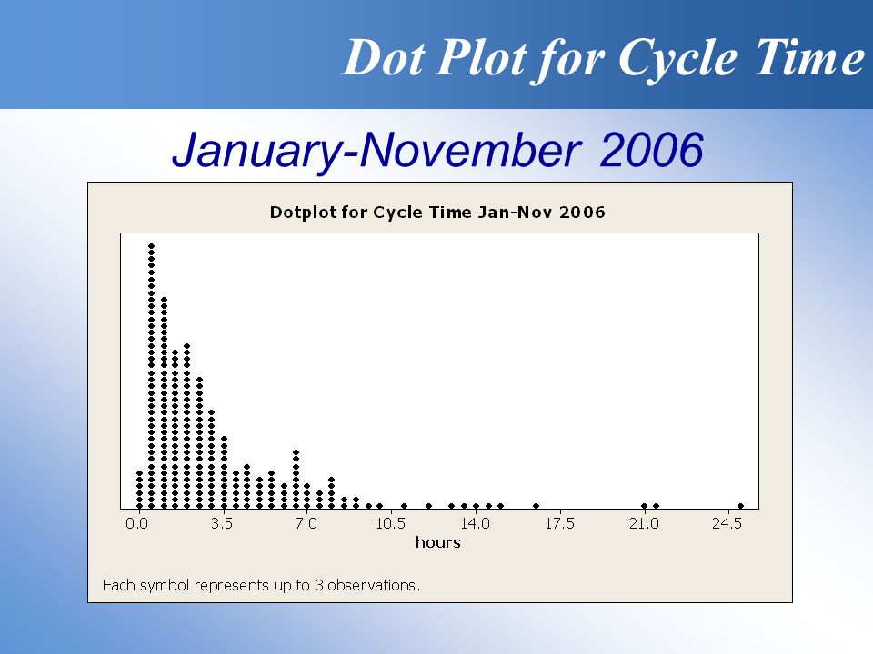 Dot Plot for Cycle Time January-November 2006
