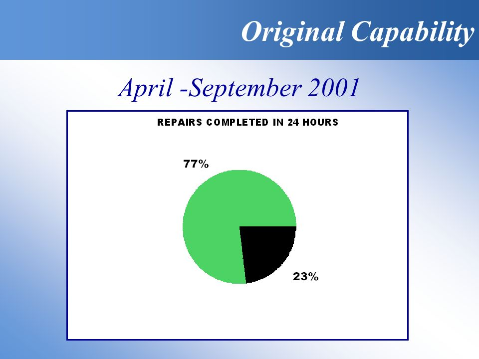 Original Capability April -September 2001