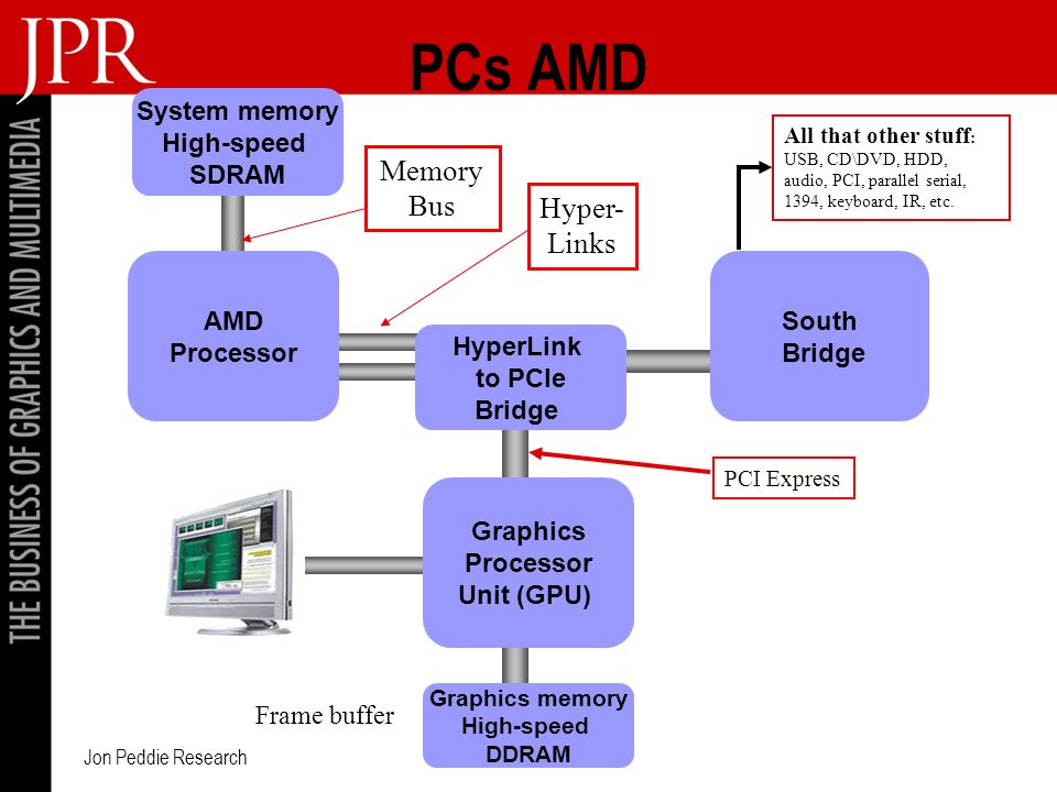 Jon Peddie Research PCs AMD AMD Processor HyperLink to PCIe Bridge Graphics memory High-speed DDRAM South Bridge Graphics Processor Unit (GPU) All that other stuff : USB, CD\DVD, HDD, audio, PCI, parallel serial, 1394, keyboard, IR, etc.
