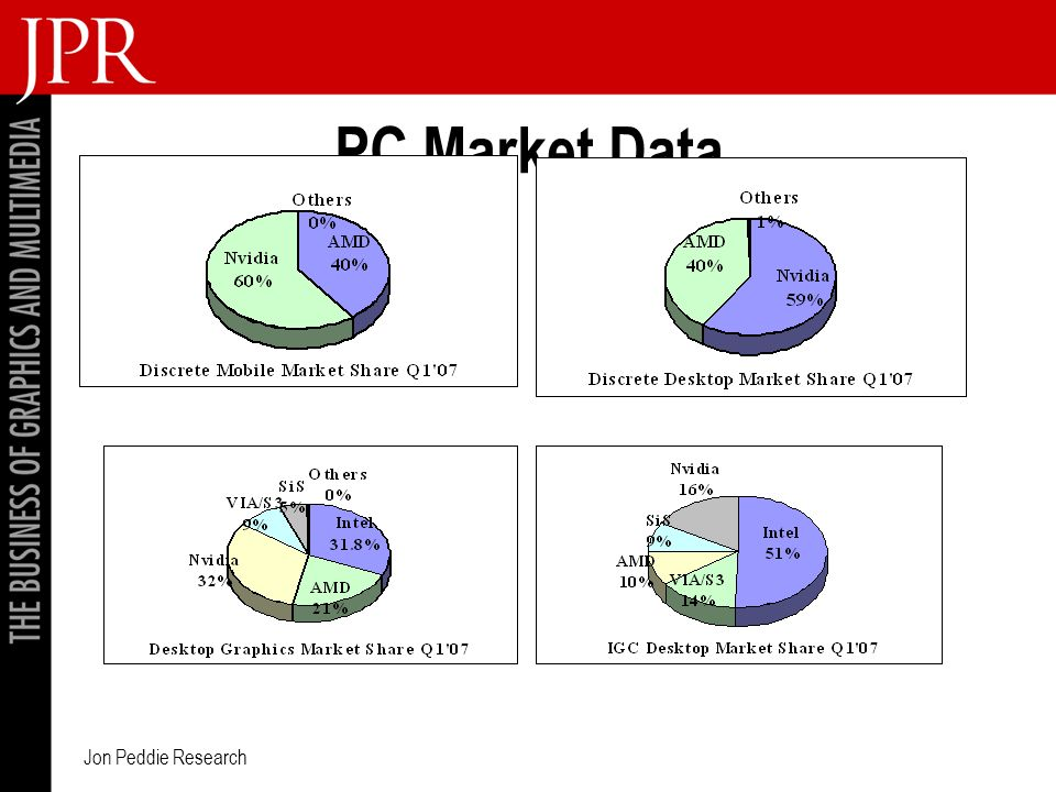 Jon Peddie Research PC Market Data