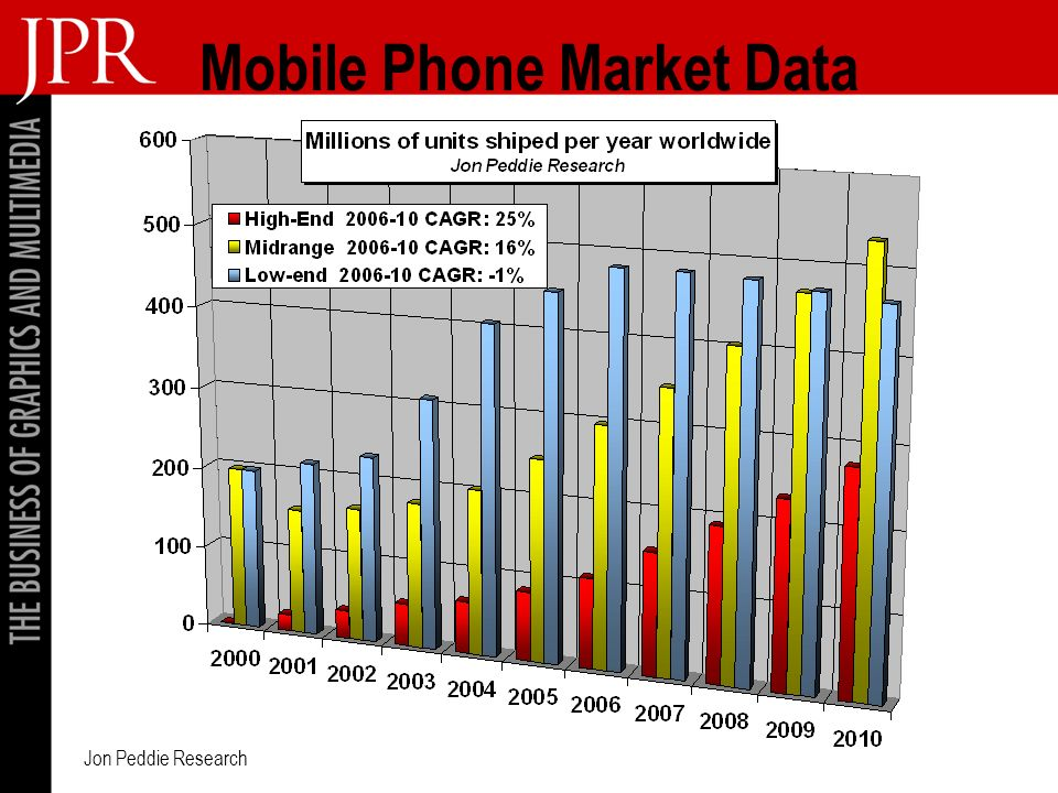 Jon Peddie Research Mobile Phone Market Data