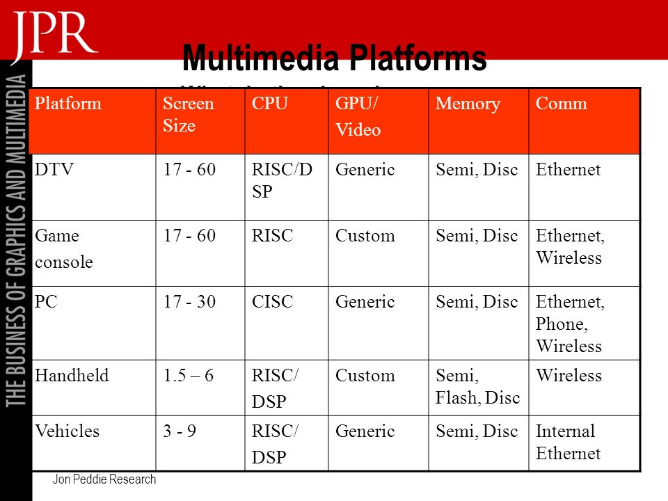 Jon Peddie Research Multimedia Platforms What do they have in common PlatformScreen Size CPUGPU/ Video MemoryComm DTV RISC/D SP GenericSemi, DiscEthernet Game console RISCCustomSemi, DiscEthernet, Wireless PC CISCGenericSemi, DiscEthernet, Phone, Wireless Handheld1.5 – 6RISC/ DSP CustomSemi, Flash, Disc Wireless Vehicles3 - 9RISC/ DSP GenericSemi, DiscInternal Ethernet