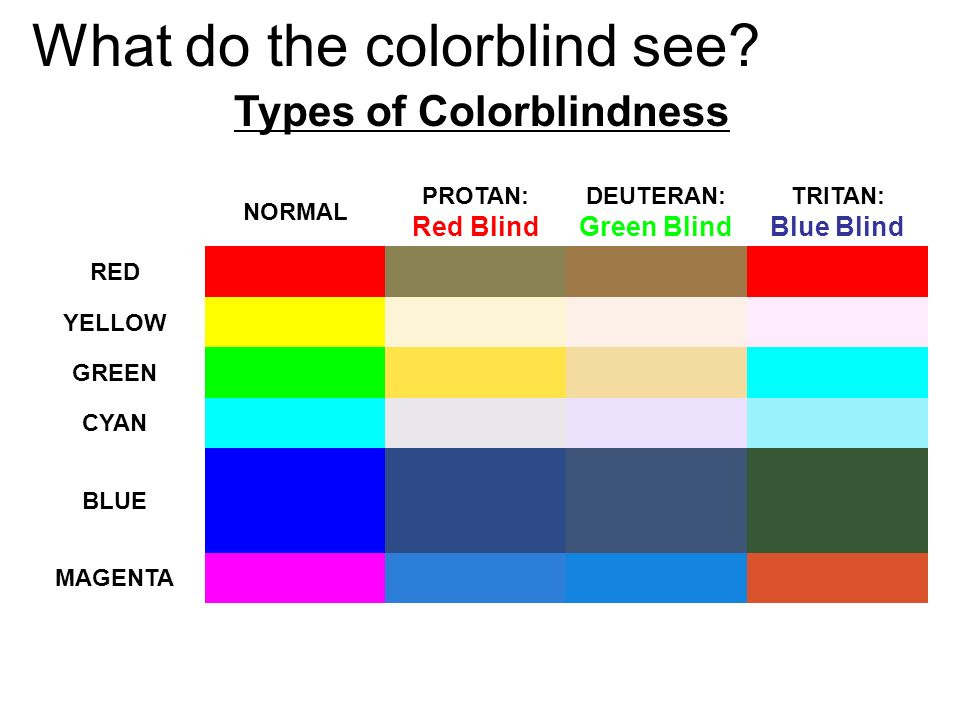 What do the colorblind see? NORMAL PROTAN: Red Blind DEUTERAN: Green Blind TRITAN: Blue Blind RED YELLOW GREEN CYAN BLUE MAGENTA Types of Colorblindne