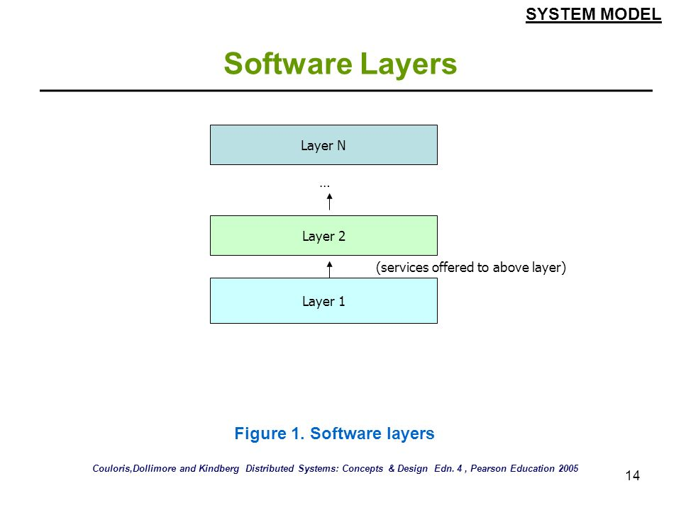 14 Software Layers SYSTEM MODEL Layer 1 Layer 2 Layer N (services offered to above layer) … Figure 1. Software layers Couloris,Dollimore and Kindberg