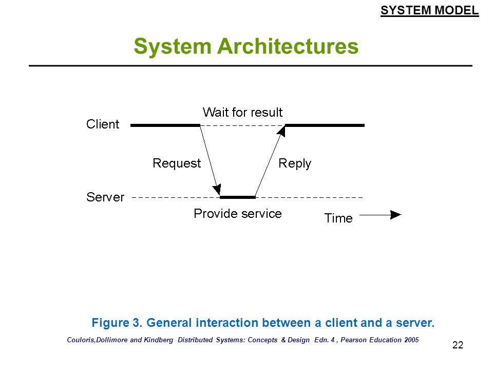 22 System Architectures SYSTEM MODEL Figure 3. General interaction between a client and a server. Couloris,Dollimore and Kindberg Distributed Systems: