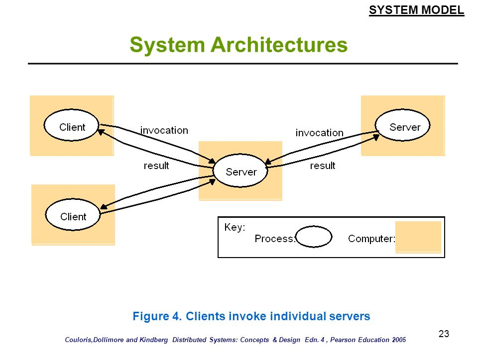 23 System Architectures SYSTEM MODEL Figure 4. Clients invoke individual servers Couloris,Dollimore and Kindberg Distributed Systems: Concepts & Desig