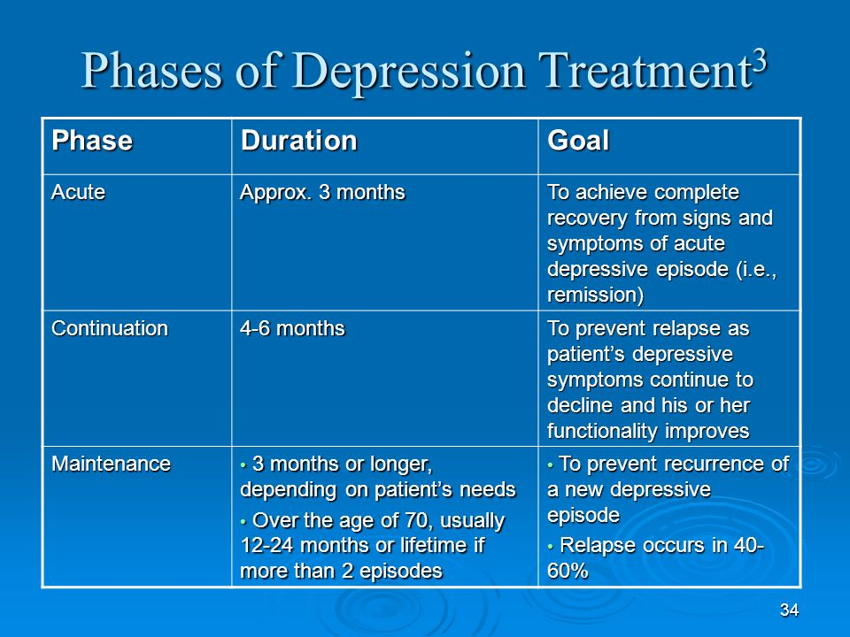 34 Phases of Depression Treatment 3 PhaseDurationGoal Acute Approx. 3 months To achieve complete recovery from signs and symptoms of acute depressive