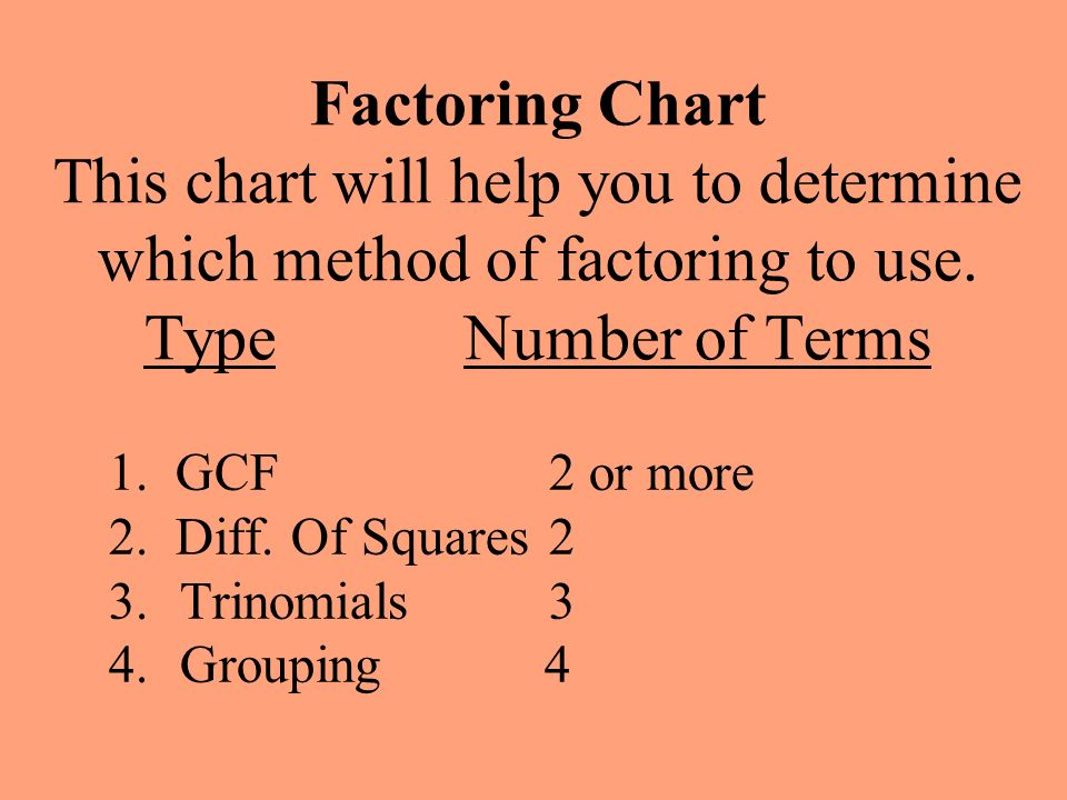Factoring Chart This chart will help you to determine which method of factoring to use. TypeNumber of Terms 1. GCF 2 or more 2. Diff. Of Squares 2 3.T