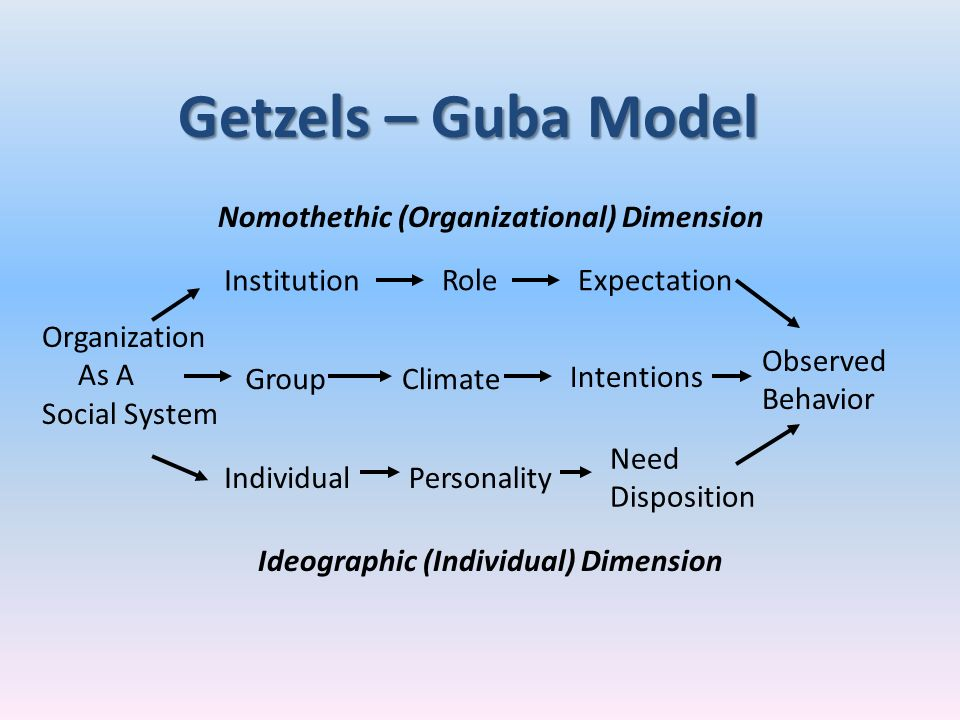 Institution RoleExpectation GroupClimate Intentions IndividualPersonality Need Disposition Observed Behavior Ideographic (Individual) Dimension Nomoth