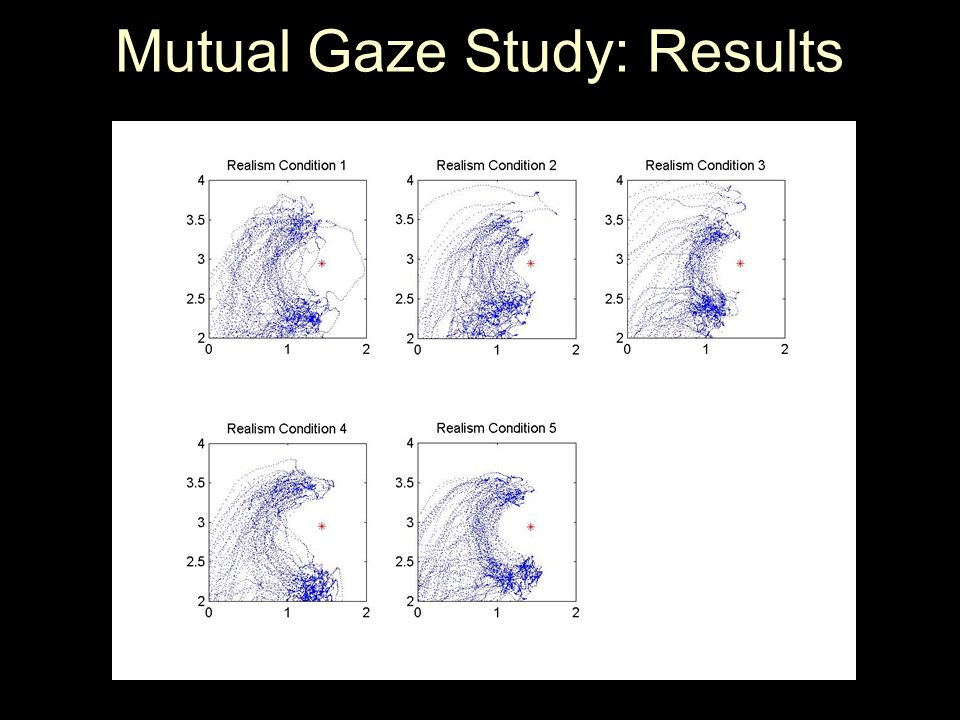 Mutual Gaze Study: Results
