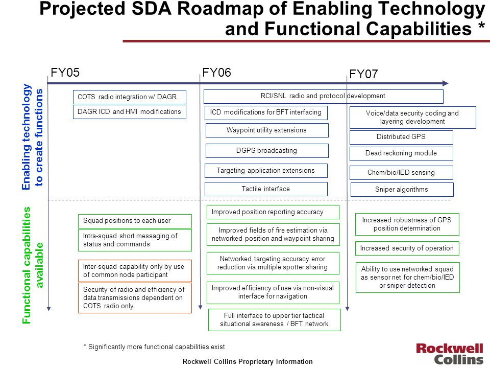 Rockwell Collins Proprietary Information Projected SDA Roadmap of Enabling Technology and Functional Capabilities * FY05FY06 FY07 COTS radio integrati