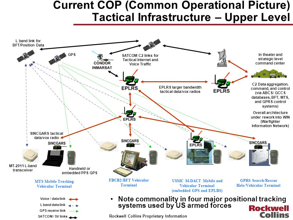 Rockwell Collins Proprietary Information Current COP (Common Operational Picture) Tactical Infrastructure – Upper Level FBCB2/BFT Vehicular Terminal U