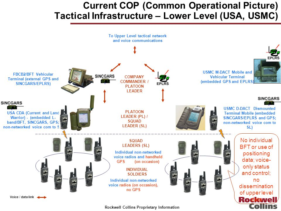 Rockwell Collins Proprietary Information Current COP (Common Operational Picture) Tactical Infrastructure – Lower Level (USA, USMC) FBCB2/BFT Vehicula