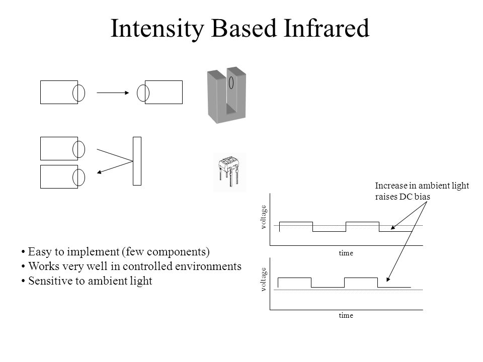Intensity Based Infrared Easy to implement (few components) Works very well in controlled environments Sensitive to ambient light time voltage time vo