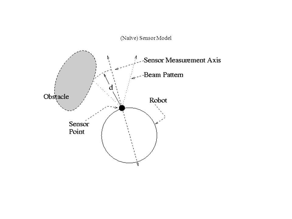 (Naïve) Sensor Model