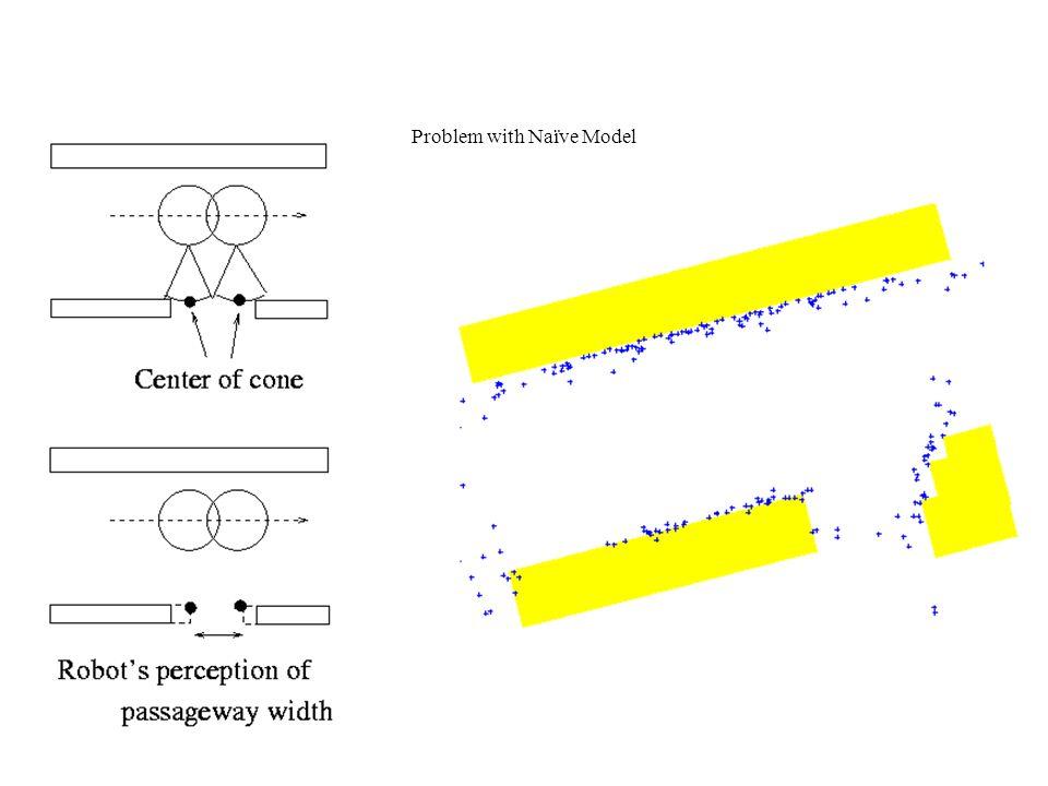 Problem with Naïve Model