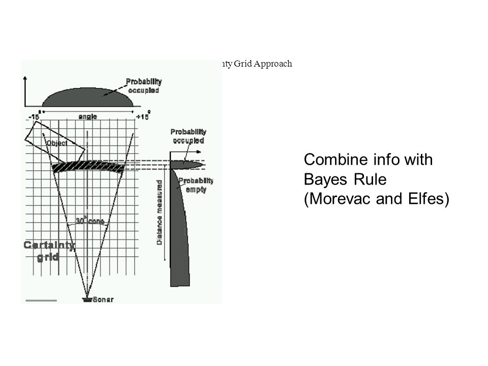 Certainty Grid Approach Combine info with Bayes Rule (Morevac and Elfes)