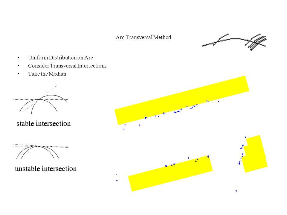 Arc Transversal Method Uniform Distribution on Arc Consider Transversal Intersections Take the Median