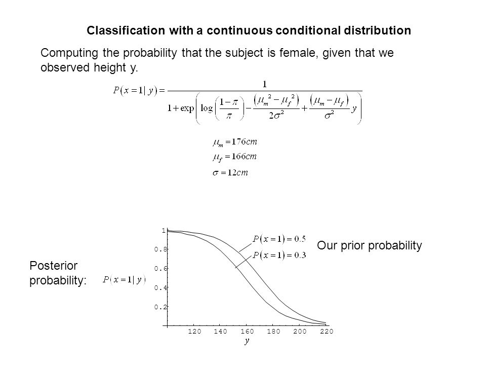 120140160180200220 0.2 0.4 0.6 0.8 1 Computing the probability that the subject is female, given that we observed height y. Our prior probability Post