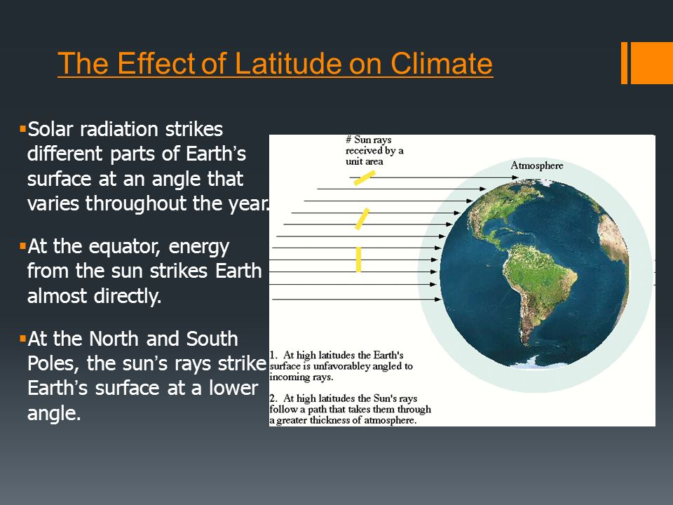 The Effect of Latitude on Climate Solar radiation strikes different parts of Earths surface at an angle that varies throughout the year. At the equato