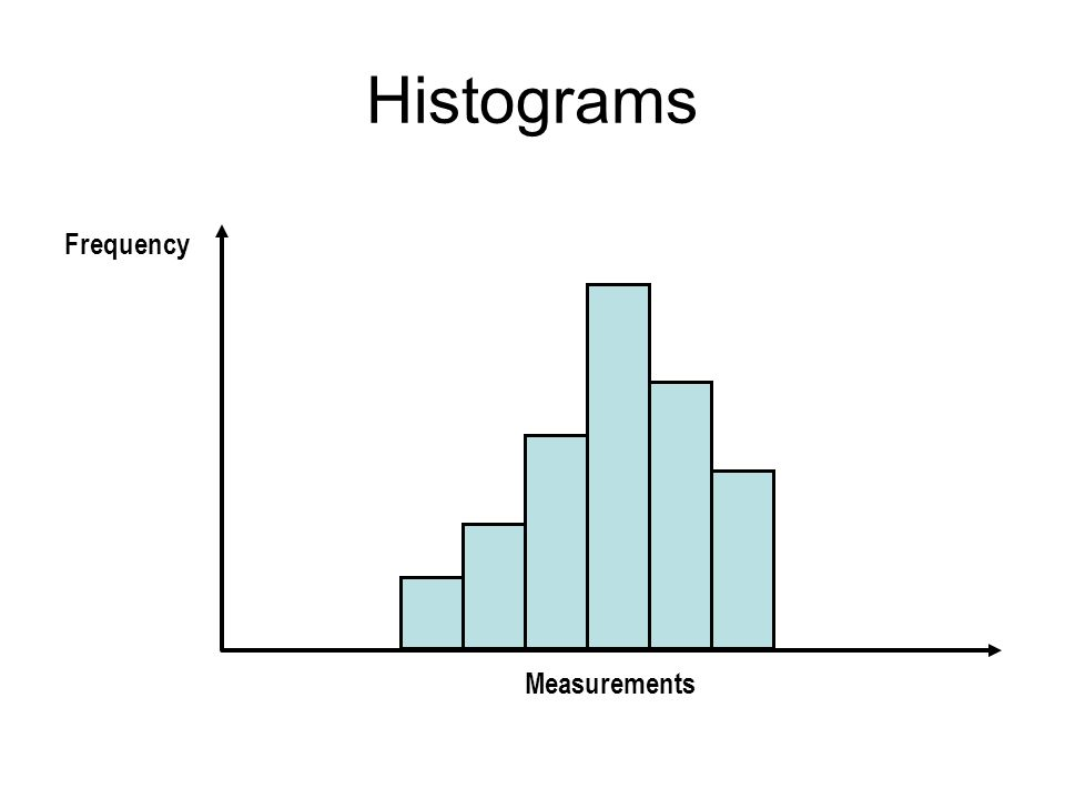 Histograms Frequency Measurements