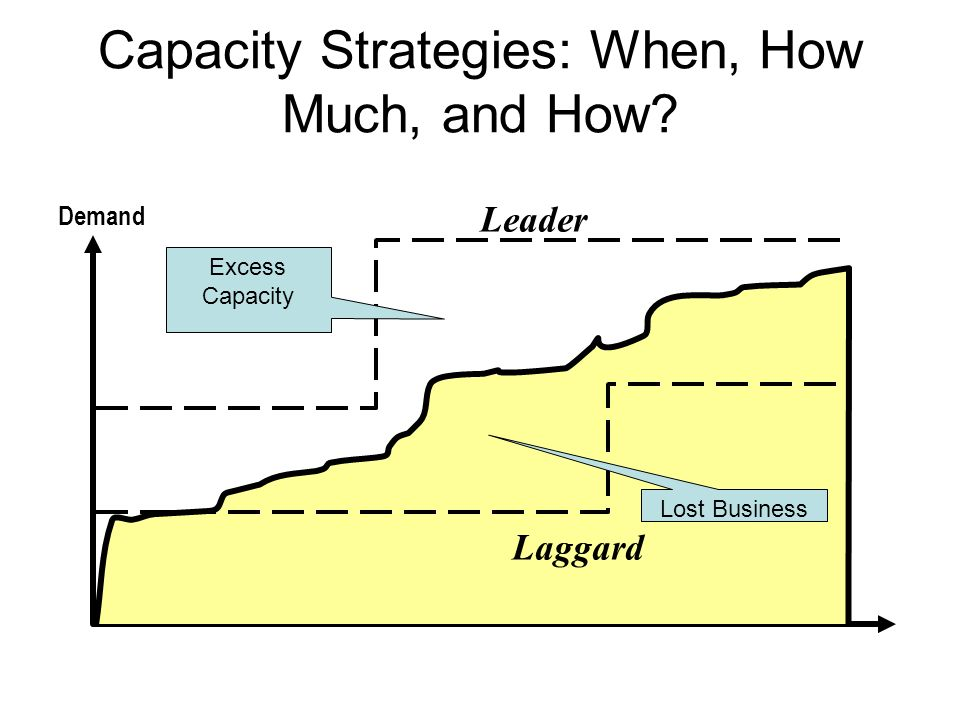 Capacity Strategies: When, How Much, and How? Leader Laggard Demand Lost Business Excess Capacity