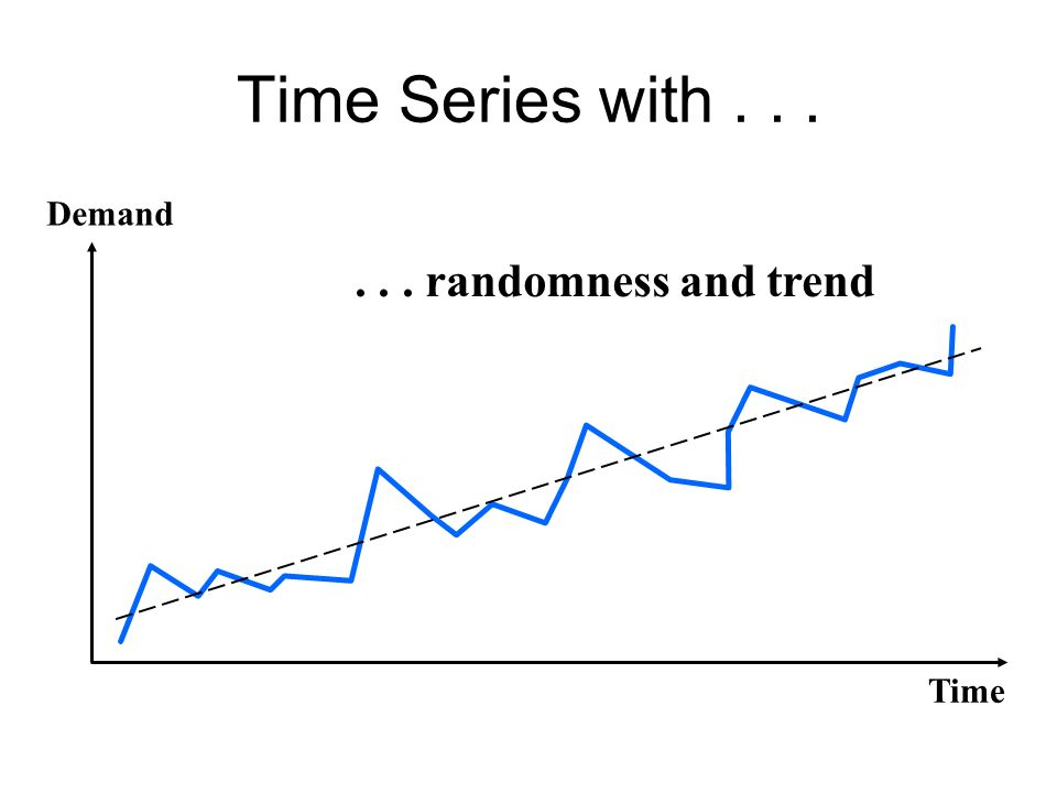 Time Series with... Time Demand... randomness and trend