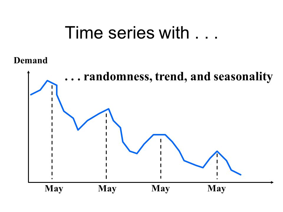Time series with... Demand... randomness, trend, and seasonality May