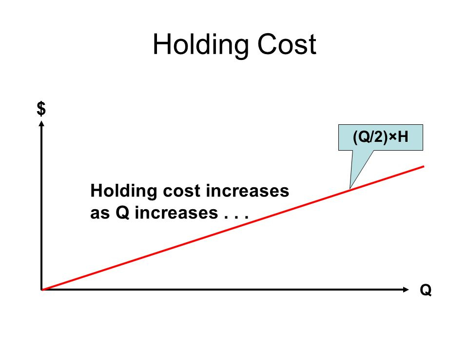 Holding Cost $ Q Holding cost increases as Q increases... (Q/2)×H