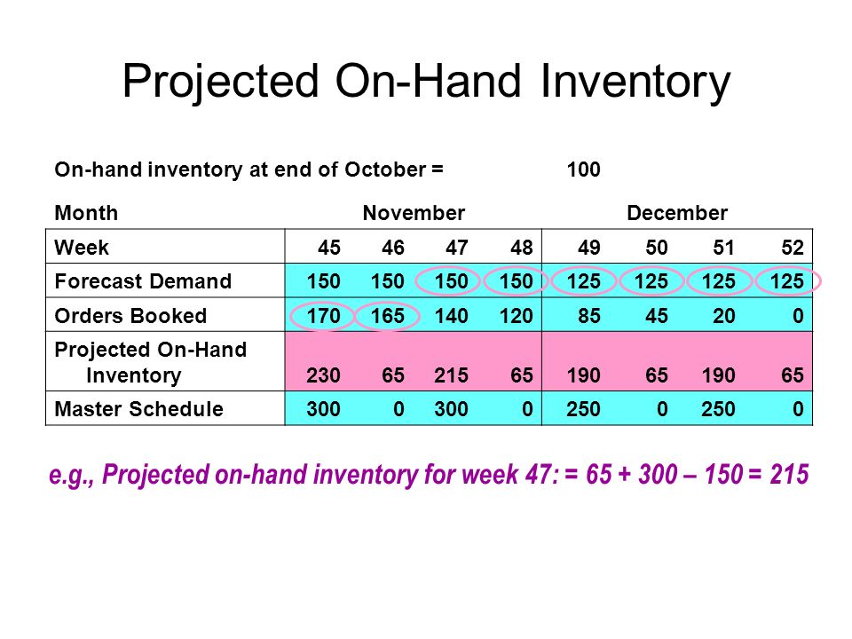 Projected On-Hand Inventory On-hand inventory at end of October =100 MonthNovemberDecember Week4546474849505152 Forecast Demand150 125 Orders Booked17