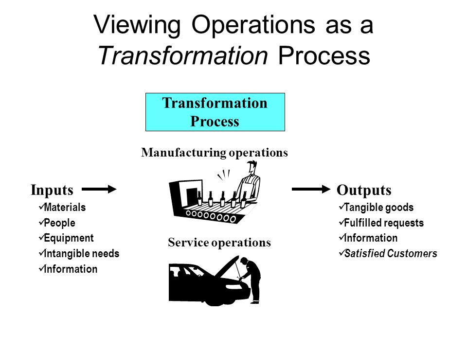 Viewing Operations as a Transformation Process Transformation Process Manufacturing operations Service operations Inputs Outputs Materials People Equi
