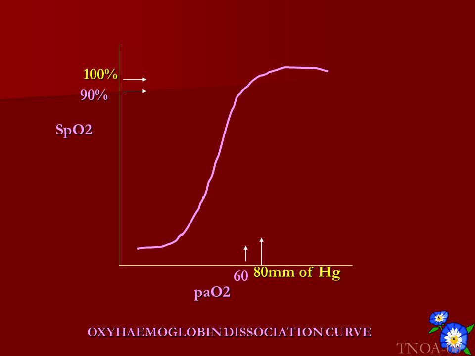 paO2 SpO2 OXYHAEMOGLOBIN DISSOCIATION CURVE TNOA-08 100% 80mm of Hg 60 90%