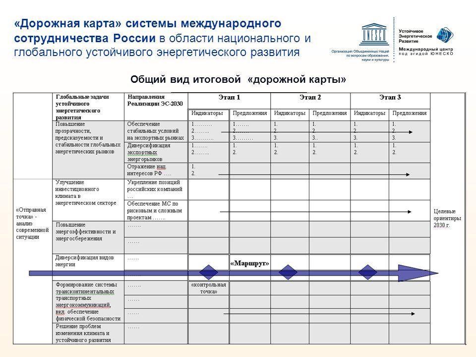 «Дорожная карта» системы международного сотрудничества России в области национального и глобального устойчивого энергетического развития Общий вид ито