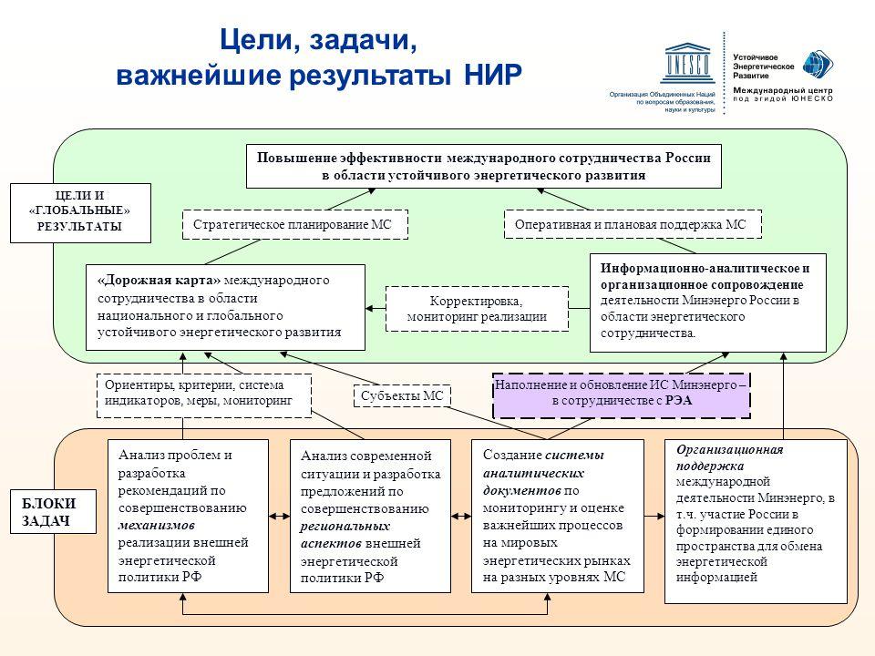 Повышение эффективности международного сотрудничества России в области устойчивого энергетического развития «Дорожная карта» международного сотрудниче