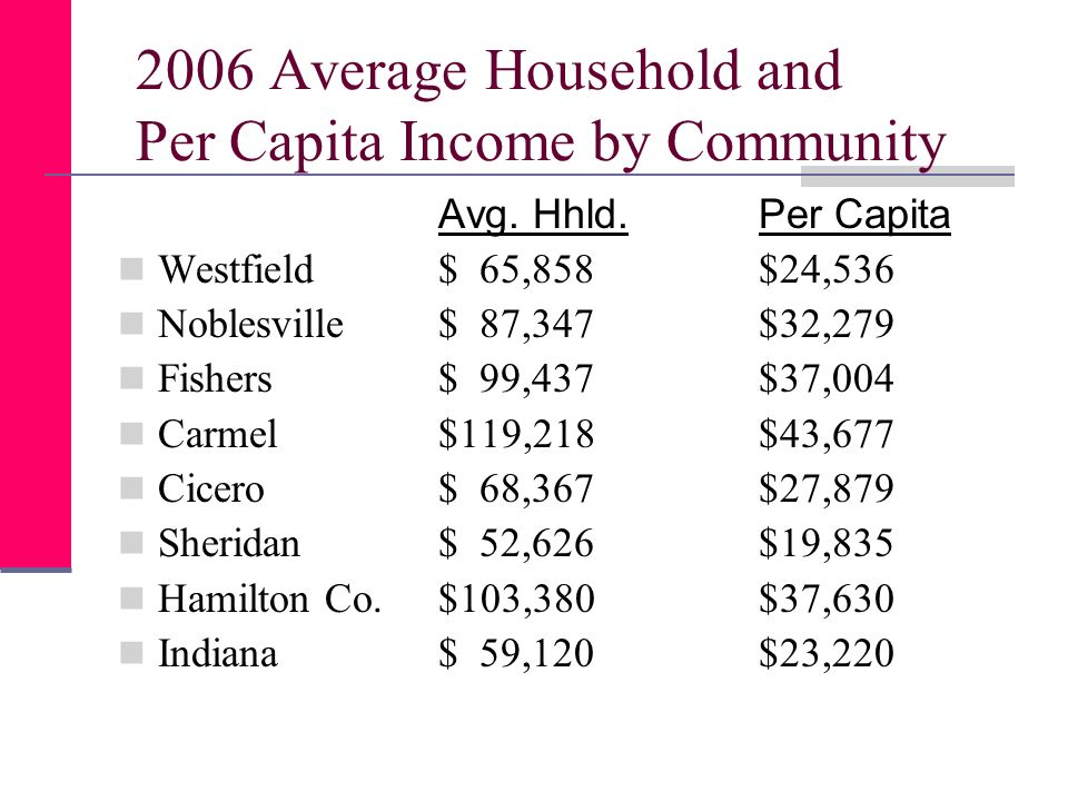 2006 Average Household and Per Capita Income by Community Avg.
