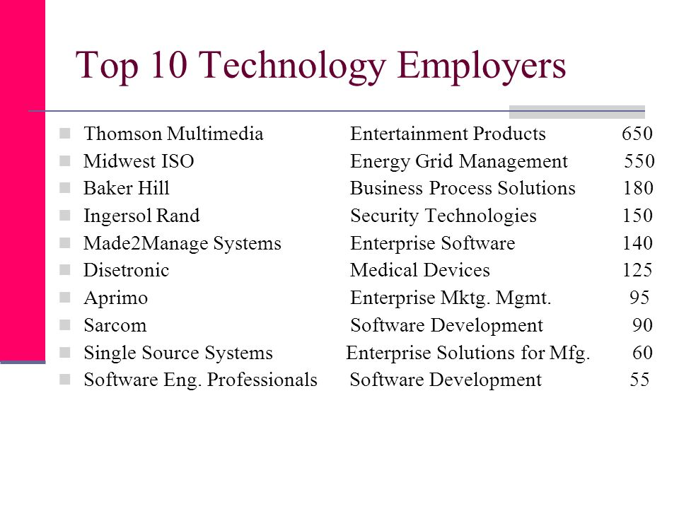 Top 10 Technology Employers Thomson Multimedia Entertainment Products 650 Midwest ISO Energy Grid Management 550 Baker Hill Business Process Solutions 180 Ingersol Rand Security Technologies 150 Made2Manage Systems Enterprise Software 140 Disetronic Medical Devices 125 Aprimo Enterprise Mktg.