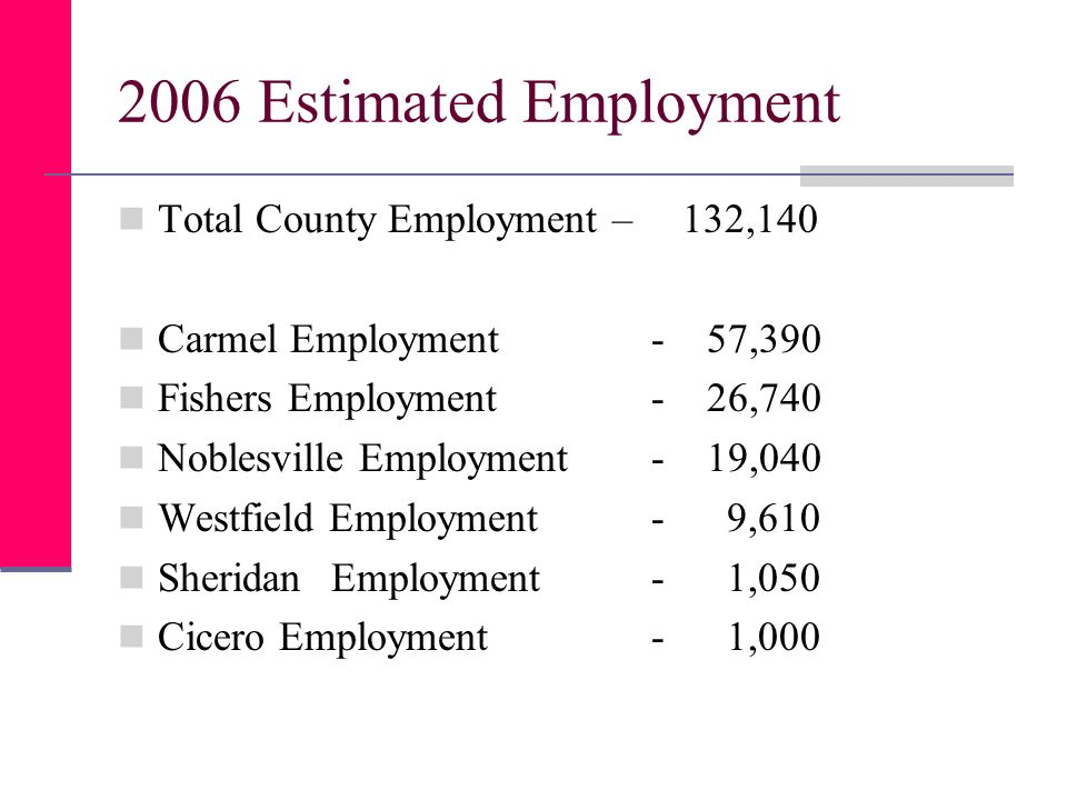 2006 Estimated Employment Total County Employment – 132,140 Carmel Employment- 57,390 Fishers Employment- 26,740 Noblesville Employment - 19,040 Westfield Employment - 9,610 SheridanEmployment- 1,050 Cicero Employment- 1,000