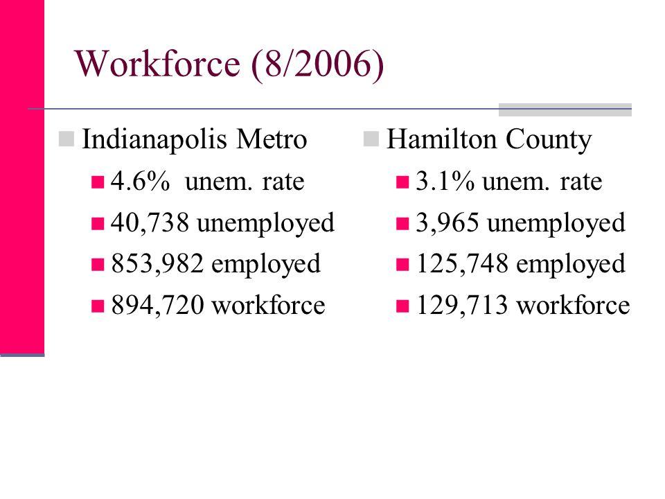 Workforce (8/2006) Indianapolis Metro 4.6% unem. rate 40,738 unemployed 853,982 employed 894,720 workforce Hamilton County 3.1% unem. rate 3,965 unemp