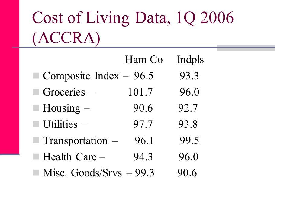 Cost of Living Data, 1Q 2006 (ACCRA) Ham Co Indpls Composite Index – 96.5 93.3 Groceries – 101.7 96.0 Housing – 90.6 92.7 Utilities – 97.7 93.8 Transp